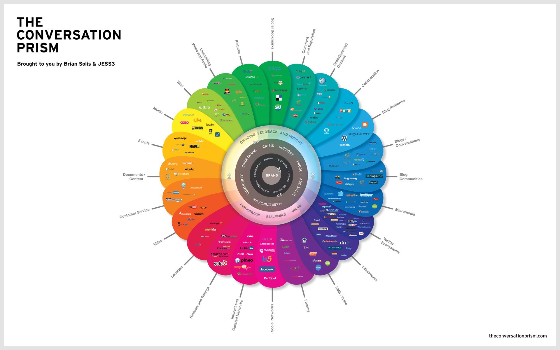 Digitale Kommunikation - Social Media Prisma
